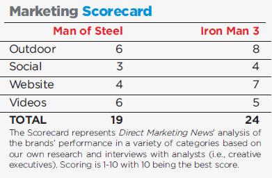 man_of_steel_marketing_scoreca_385835
